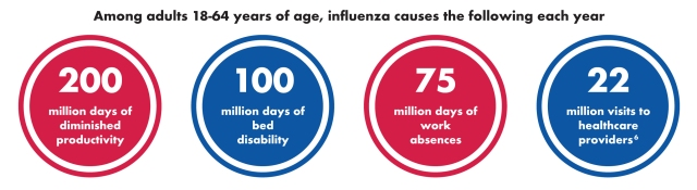 Cost of Flu