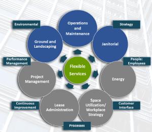 Integrated Facilities Servicesjpg